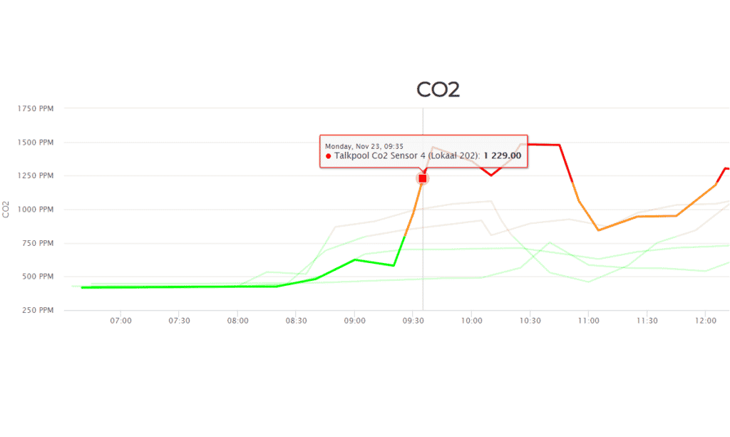 CO2-monitoring-suvis