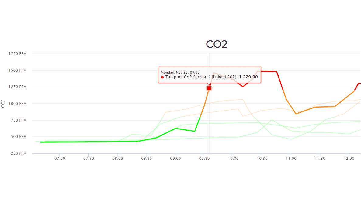 CO2 monitoring