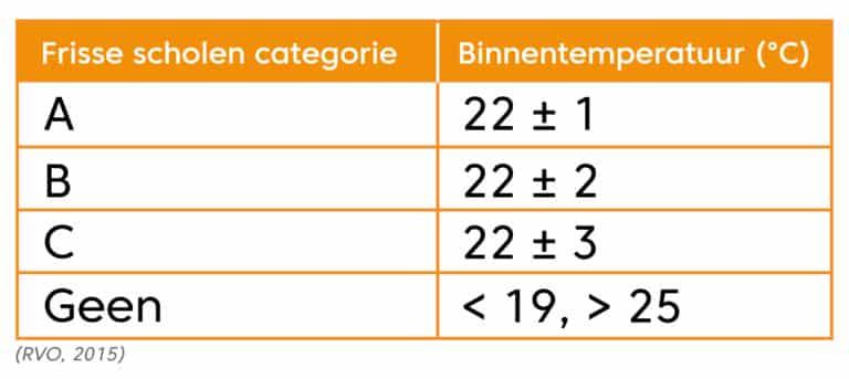 tabellen_FrisseScholenCategorie-binnen