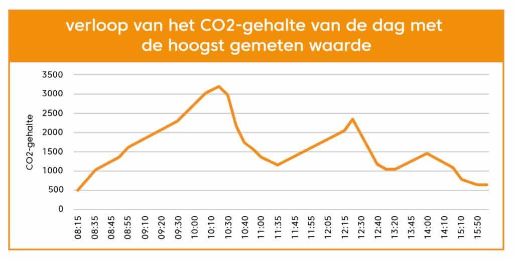 tabellen_Verloop ven het CO2-gehalte-dag-hoogst
