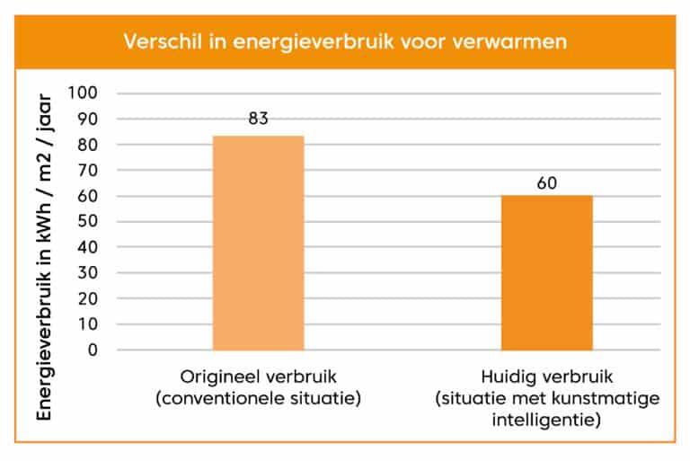 tabellen_VerschilEnergieVerbruik-Verwarmen