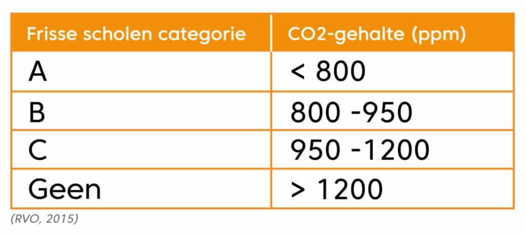 tabellen_FrisseScholenCategorie-CO2ppm-1500x670