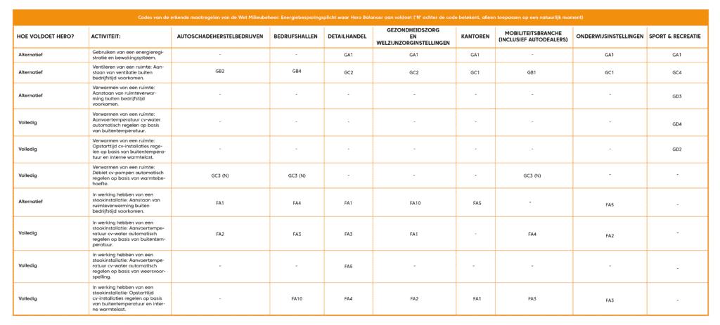 Codes van erkende maatregelen energiebesparingsplicht