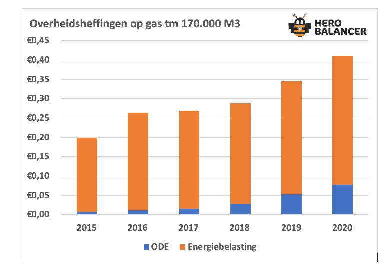 Energiebelasting
